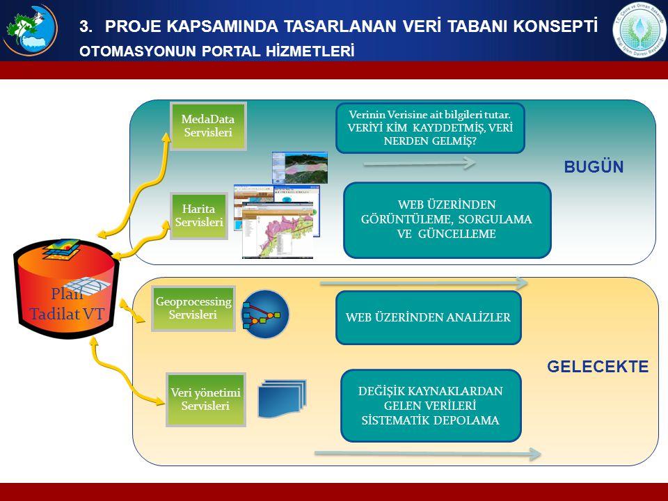 3.PROJE KAPSAMINDA TASARLANAN VERİ TABANI KONSEPTİ OTOMASYONUN PORTAL HİZMETLERİ Harita Servisleri Geoprocessing Servisleri Veri yönetimi Servisleri M
