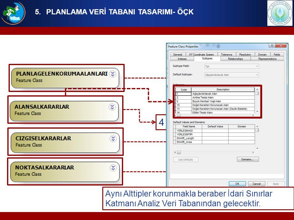 5.PLANLAMA VERİ TABANI TASARIMI- ÖÇK 4 Katman Aynı Alttipler korunmakla beraber İdari Sınırlar Katmanı Analiz Veri Tabanından gelecektir.