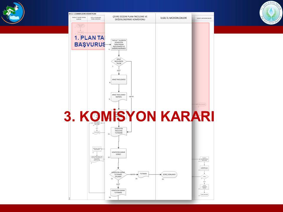 1. PLAN TADİLAT BAŞVURUSU 2. ARAZİ İNCELEMESİ 3. KOMİSYON KARARI