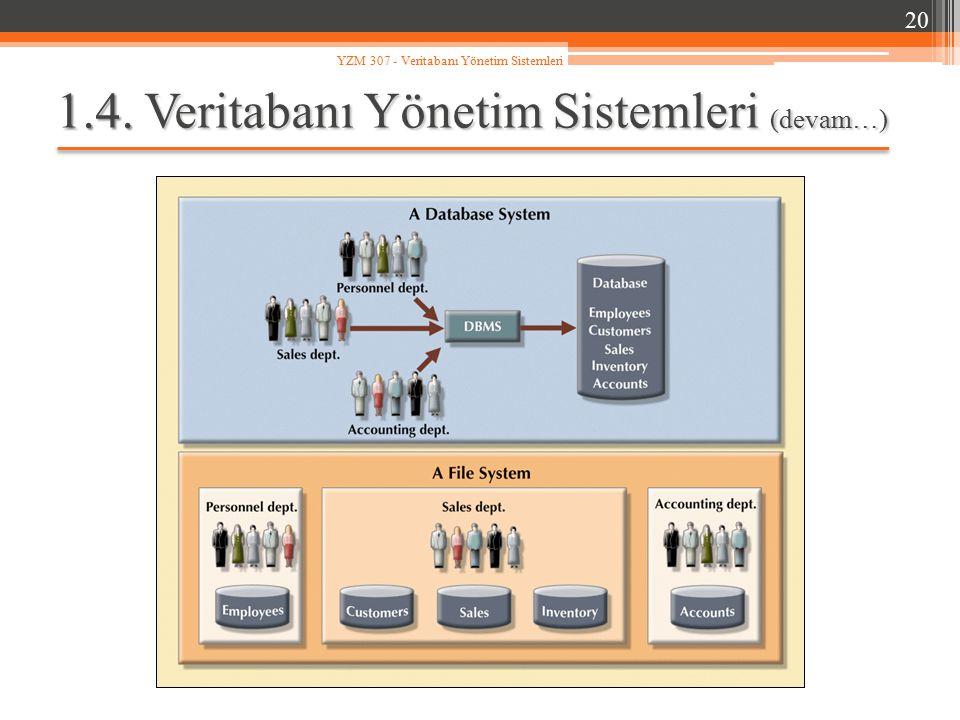 1.4. Veritabanı Yönetim Sistemleri (devam…) 20 YZM 307 - Veritabanı Yönetim Sistemleri