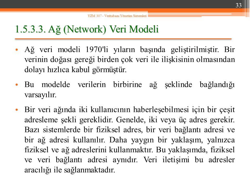 1.5.3.3. Ağ (Network) Veri Modeli Ağ veri modeli 1970'li yıların başında geliştirilmiştir. Bir verinin doğası gereği birden çok veri ile ilişkisinin o