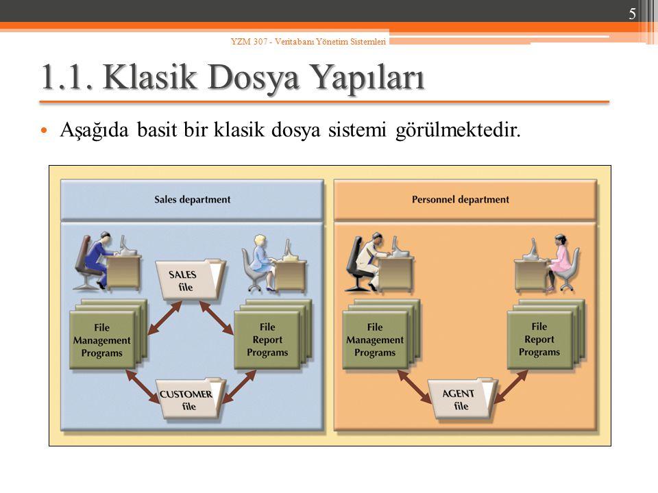 1.1. Klasik Dosya Yapıları Aşağıda basit bir klasik dosya sistemi görülmektedir. 5 YZM 307 - Veritabanı Yönetim Sistemleri