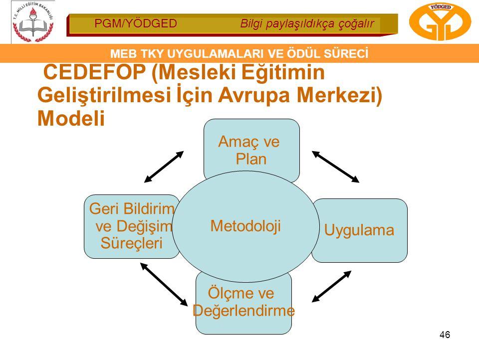 PGM/YÖDGED Bilgi paylaşıldıkça çoğalır MEB TKY UYGULAMALARI VE ÖDÜL SÜRECİ 46 CEDEFOP (Mesleki Eğitimin Geliştirilmesi İçin Avrupa Merkezi) Modeli Ger