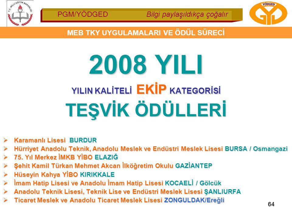 PGM/YÖDGED Bilgi paylaşıldıkça çoğalır MEB TKY UYGULAMALARI VE ÖDÜL SÜRECİ 64 2008 YILI YILIN KALİTELİ EKİP KATEGORİSİ TEŞVİK ÖDÜLLERİ  Karamanlı Lis