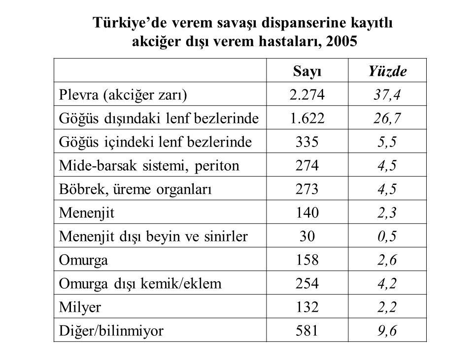SayıYüzde Plevra (akciğer zarı)2.27437,4 Göğüs dışındaki lenf bezlerinde1.62226,7 Göğüs içindeki lenf bezlerinde3355,5 Mide-barsak sistemi, periton274
