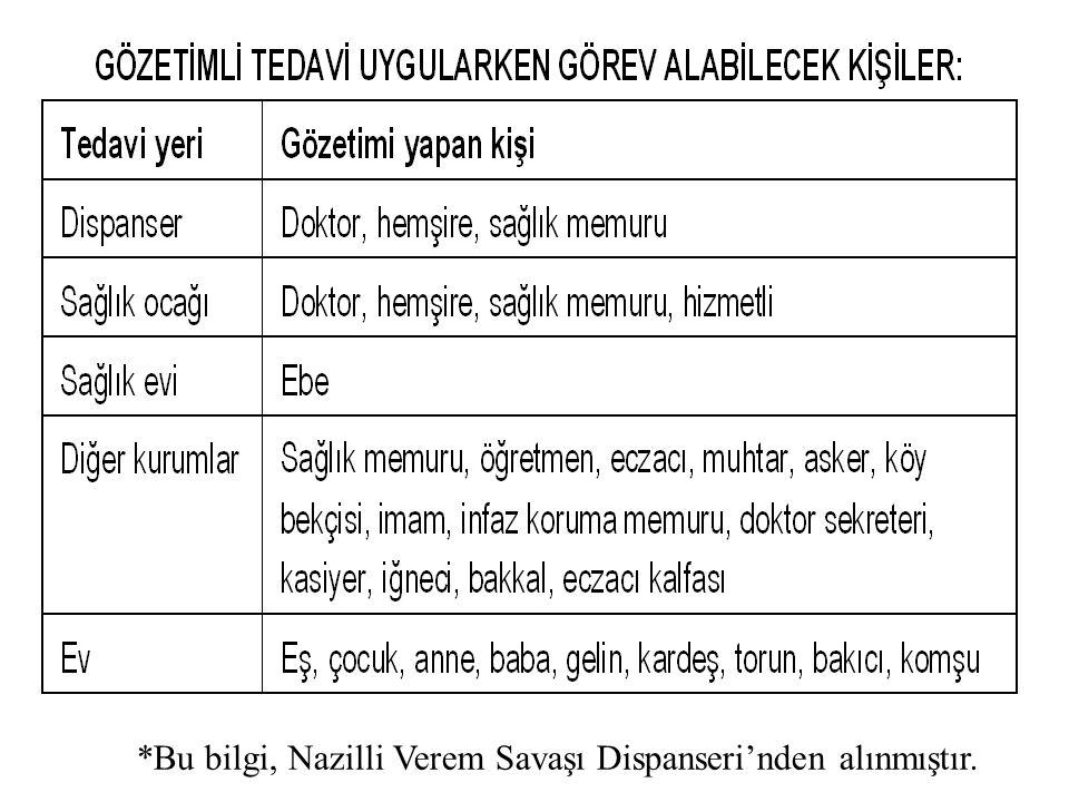 *Bu bilgi, Nazilli Verem Savaşı Dispanseri'nden alınmıştır.