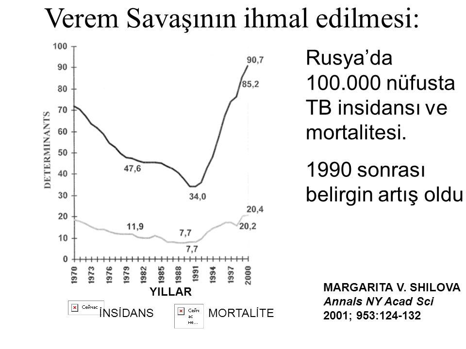 YILLAR İNSİDANS MORTALİTE Rusya'da 100.000 nüfusta TB insidansı ve mortalitesi. 1990 sonrası belirgin artış oldu MARGARITA V. SHILOVA Annals NY Acad S