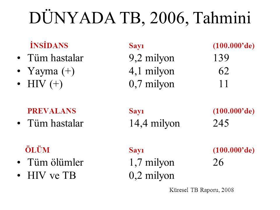 DÜNYADA TB, 2006, Tahmini İNSİDANS Sayı (100.000'de) Tüm hastalar9,2 milyon139 Yayma (+) 4,1 milyon 62 HIV (+)0,7 milyon 11 PREVALANSSayı (100.000'de)