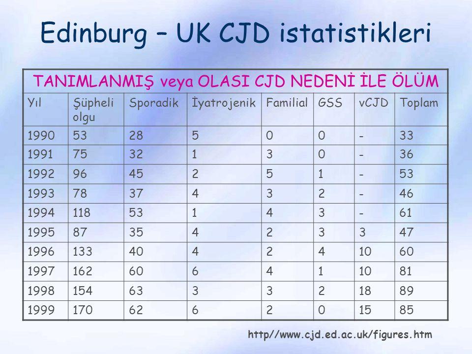 Edinburg – UK CJD istatistikleri TANIMLANMIŞ veya OLASI CJD NEDENİ İLE ÖLÜM YılŞüpheli olgu SporadikİyatrojenikFamilialGSSvCJDToplam 19905328500-33 19