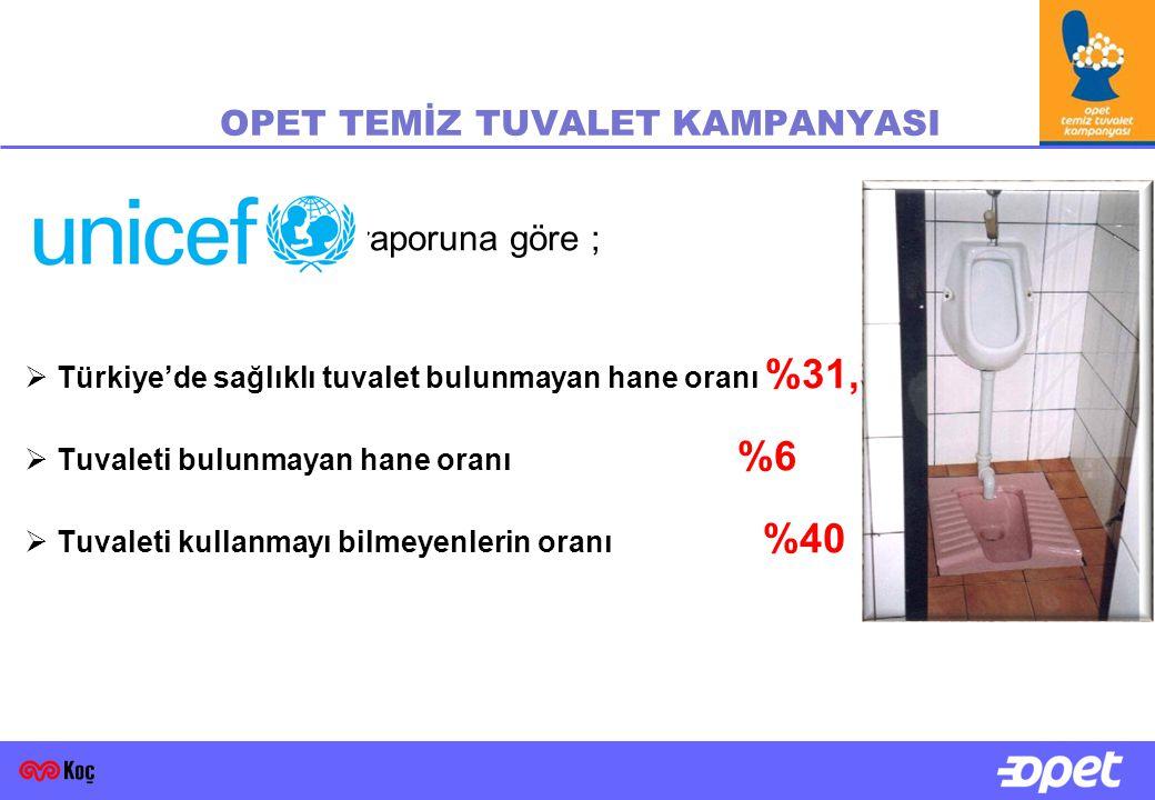raporuna göre ;  Türkiye'de sağlıklı tuvalet bulunmayan hane oranı %31,3  Tuvaleti bulunmayan hane oranı %6  Tuvaleti kullanmayı bilmeyenlerin oranı %40 OPET TEMİZ TUVALET KAMPANYASI