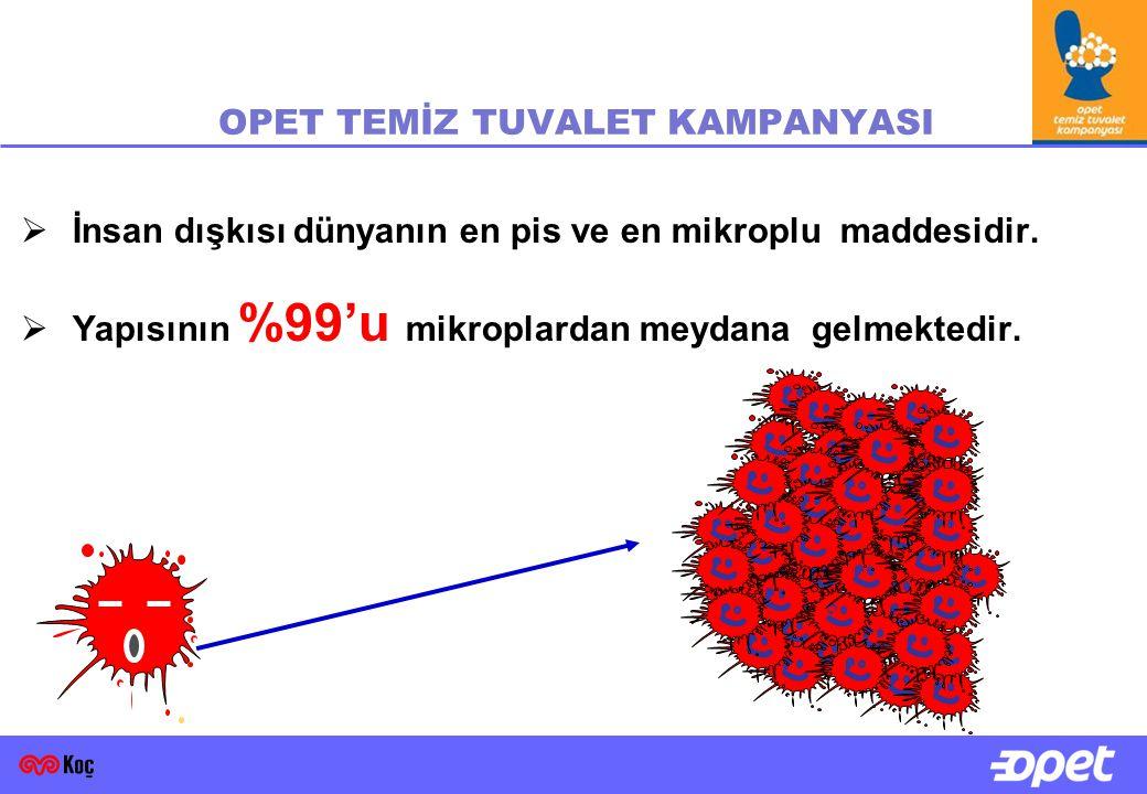  İnsan dışkısı dünyanın en pis ve en mikroplu maddesidir.