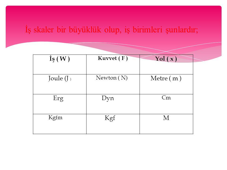 İş ( W ) Kuvvet ( F ) Yol ( x ) Joule (J ) Newton ( N) Metre ( m ) Erg Dyn Cm Kgfm KgfM İş skaler bir büyüklük olup, iş birimleri şunlardır;