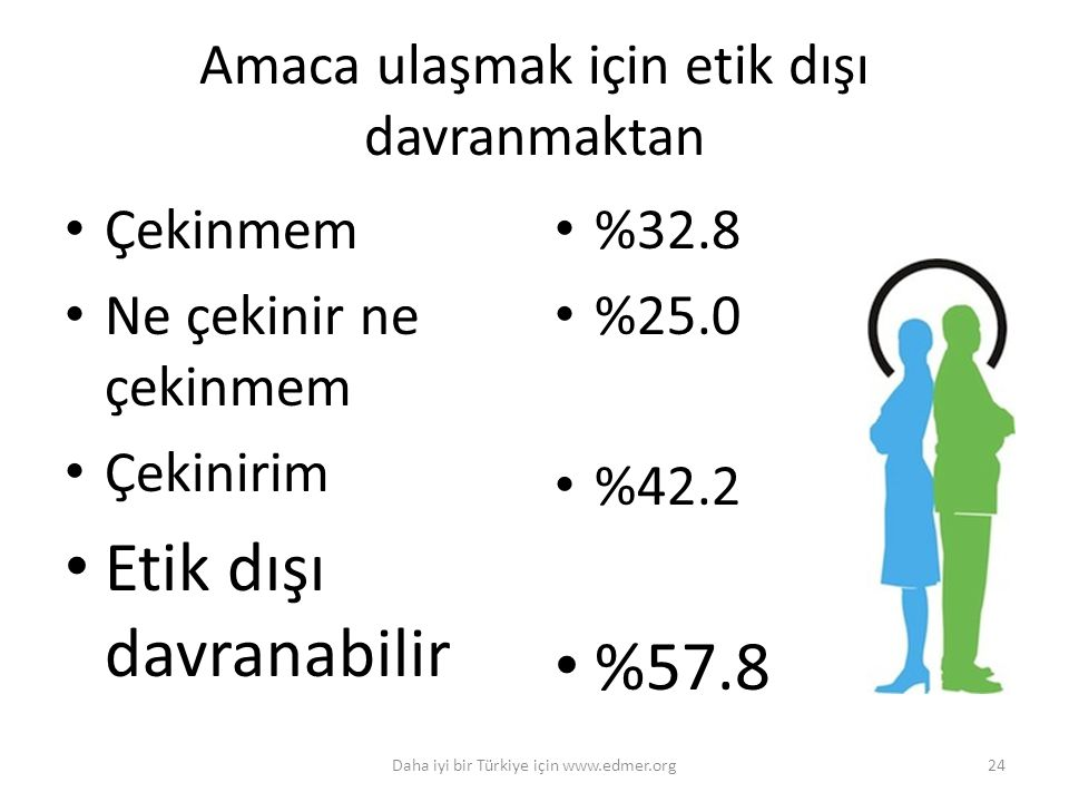 Amaca ulaşmak için etik dışı davranmaktan Çekinmem Ne çekinir ne çekinmem Çekinirim Etik dışı davranabilir %32.8 %25.0 %42.2 %57.8 24Daha iyi bir Türk