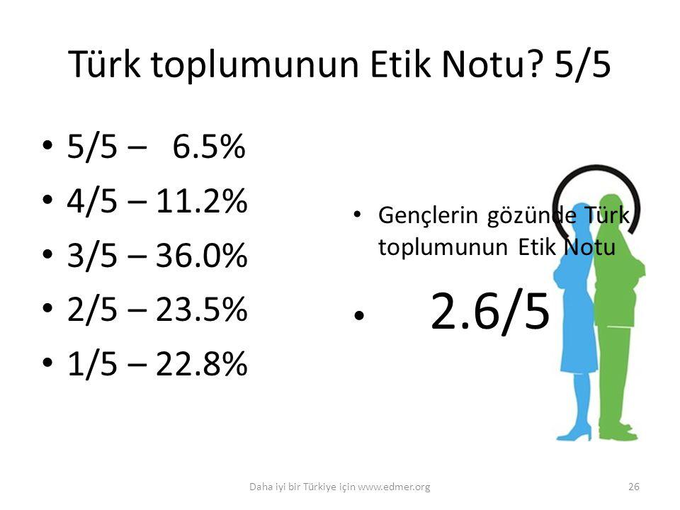 Türk toplumunun Etik Notu? 5/5 5/5 – 6.5% 4/5 – 11.2% 3/5 – 36.0% 2/5 – 23.5% 1/5 – 22.8% Gençlerin gözünde Türk toplumunun Etik Notu 2.6/5 26Daha iyi