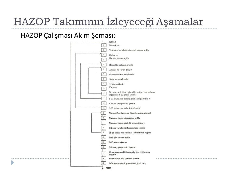 HAZOP Takımının İzleyeceği Aşamalar HAZOP Çalışması Akım Şeması: