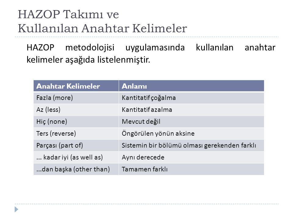 HAZOP Takımı ve Kullanılan Anahtar Kelimeler HAZOP metodolojisi uygulamasında kullanılan anahtar kelimeler aşağıda listelenmiştir. Anahtar KelimelerAn