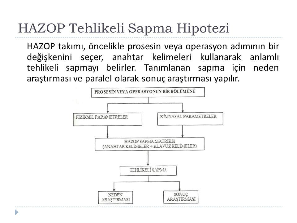 HAZOP Tehlikeli Sapma Hipotezi HAZOP takımı, öncelikle prosesin veya operasyon adımının bir değişkenini seçer, anahtar kelimeleri kullanarak anlamlı t