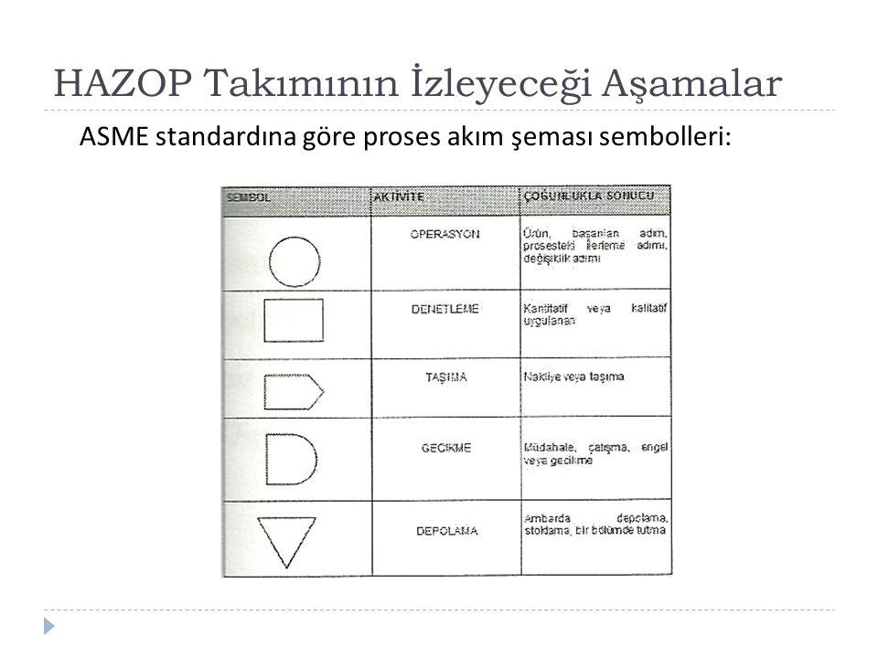 HAZOP Takımının İzleyeceği Aşamalar ASME standardına göre proses akım şeması sembolleri: