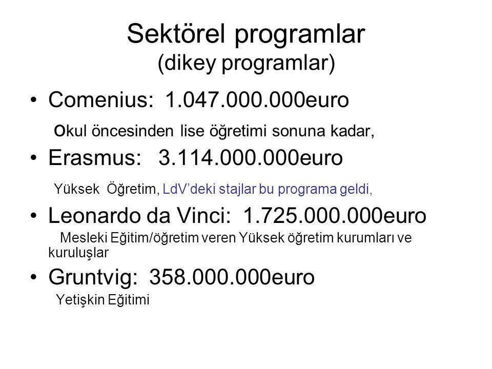 Sektörel programlar (dikey programlar) Comenius: 1.047.000.000euro o kul öncesinden lise öğretimi sonuna kadar, Erasmus: 3.114.000.000euro Yüksek Öğretim, LdV'deki stajlar bu programa geldi, Leonardo da Vinci: 1.725.000.000euro Mesleki Eğitim/öğretim veren Yüksek öğretim kurumları ve kuruluşlar Gruntvig: 358.000.000euro Yetişkin Eğitimi