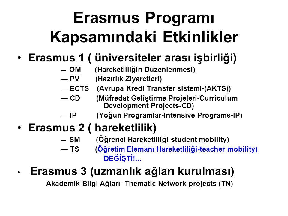 Erasmus Programı Kapsamındaki Etkinlikler Erasmus 1 ( üniversiteler arası işbirliği) — OM (Hareketliliğin Düzenlenmesi) — PV (Hazırlık Ziyaretleri) — ECTS (Avrupa Kredi Transfer sistemi-(AKTS)) — CD (Müfredat Geliştirme Projeleri-Curriculum Development Projects-CD) — IP (Yoğun Programlar-Intensive Programs-IP) Erasmus 2 ( hareketlilik) — SM (Öğrenci Hareketliliği-student mobility) — TS (Öğretim Elemanı Hareketliliği-teacher mobility) DEĞİŞTİ!...