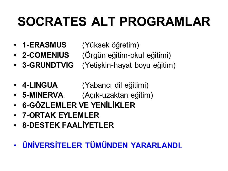 SOCRATES ALT PROGRAMLAR 1-ERASMUS(Yüksek öğretim) 2-COMENIUS(Örgün eğitim-okul eğitimi) 3-GRUNDTVIG(Yetişkin-hayat boyu eğitim) 4-LINGUA (Yabancı dil eğitimi) 5-MINERVA (Açık-uzaktan eğitim) 6-GÖZLEMLER VE YENİLİKLER 7-ORTAK EYLEMLER 8-DESTEK FAALİYETLER ÜNİVERSİTELER TÜMÜNDEN YARARLANDI.