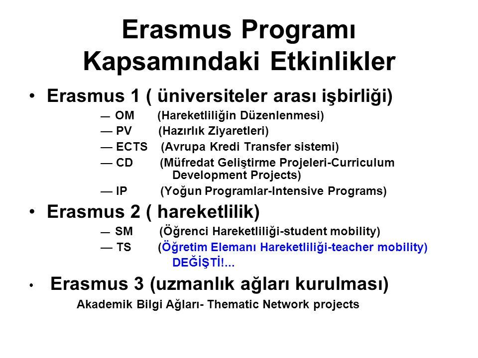 Erasmus Programı Kapsamındaki Etkinlikler Erasmus 1 ( üniversiteler arası işbirliği) — OM (Hareketliliğin Düzenlenmesi) — PV (Hazırlık Ziyaretleri) — ECTS (Avrupa Kredi Transfer sistemi) — CD (Müfredat Geliştirme Projeleri-Curriculum Development Projects) — IP (Yoğun Programlar-Intensive Programs) Erasmus 2 ( hareketlilik) — SM (Öğrenci Hareketliliği-student mobility) — TS (Öğretim Elemanı Hareketliliği-teacher mobility) DEĞİŞTİ!...