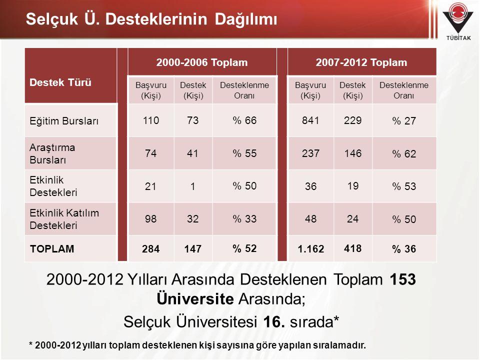 TÜBİTAK Selçuk Ü. Desteklerinin Dağılımı Destek Türü 2000-2006 Toplam2007-2012 Toplam Başvuru (Kişi) Destek (Kişi) Desteklenme Oranı Başvuru (Kişi) De