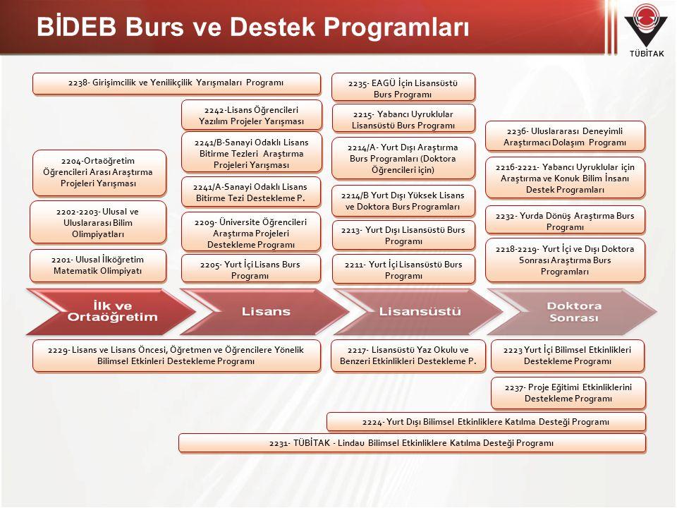 TÜBİTAK 2235- EAGÜ İçin Lisansüstü Burs Programı 2214/A- Yurt Dışı Araştırma Burs Programları (Doktora Öğrencileri için) 2201- Ulusal İlköğretim Matem