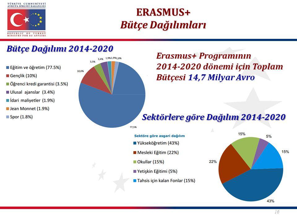 Bütçe Dağılımı 2014-2020 Sektörlere göre Dağılım 2014-2020 ERASMUS+ Bütçe Dağılımları 16 Erasmus+ Programının 2014-2020 dönemi için Toplam Bütçesi 14,