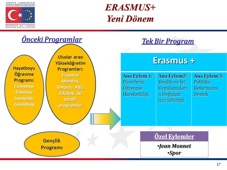 Hayatboyu Öğrenme Programı:ComeniusErasmusLeonardoGrundtvig Uluslar arası Yükseköğretim Programları: Erasmus Mundus, Tempus, Alfa, Edulink, İki tarafl