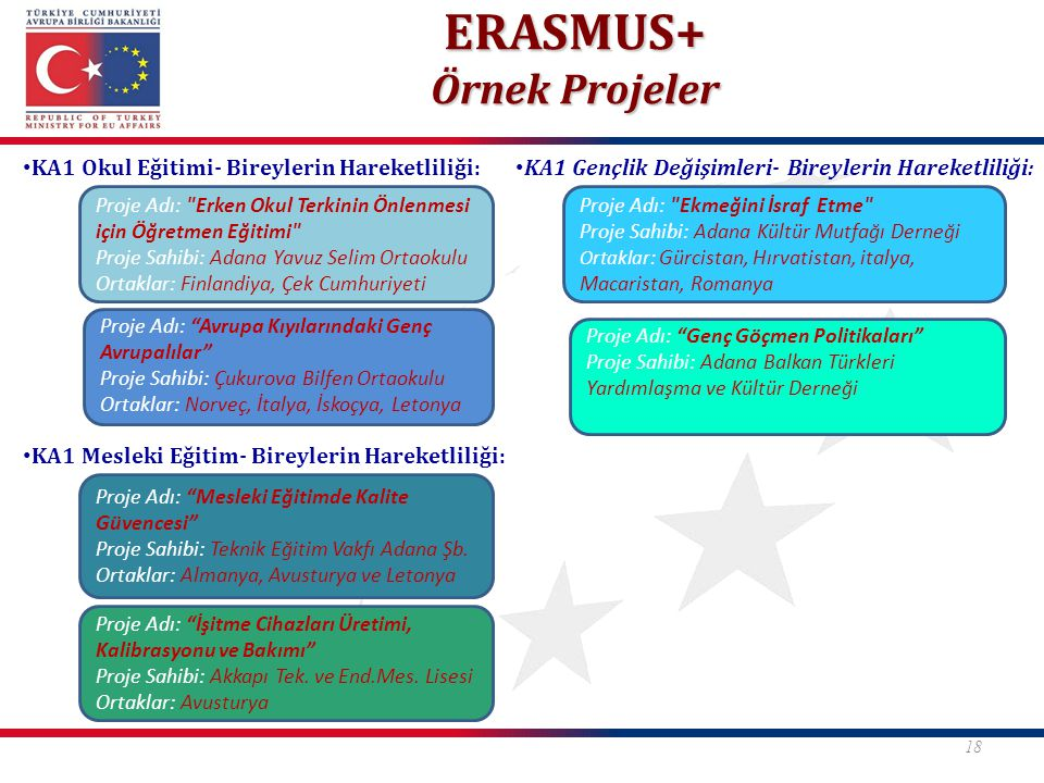 ERASMUS+ Örnek Projeler KA1 Okul Eğitimi- Bireylerin Hareketliliği: KA1 Mesleki Eğitim- Bireylerin Hareketliliği: 18 Proje Adı: