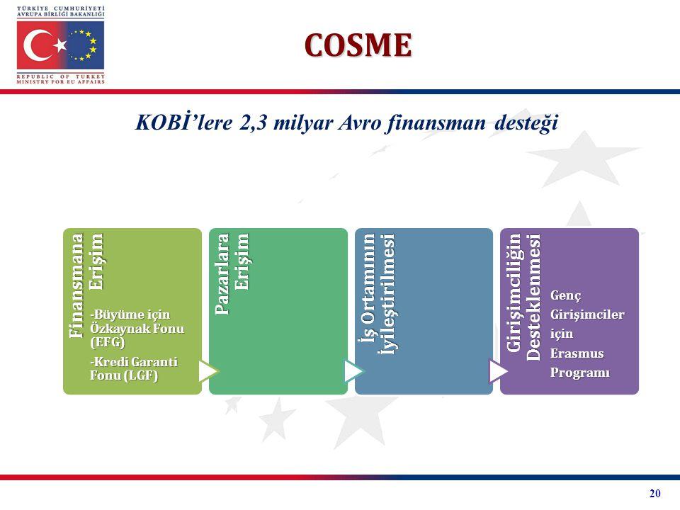 COSME KOBİ'lere 2,3 milyar Avro finansman desteği Finansmana Erişim -Büyüme için Özkaynak Fonu (EFG) -Kredi Garanti Fonu (LGF) Pazarlara Erişim İş Ort
