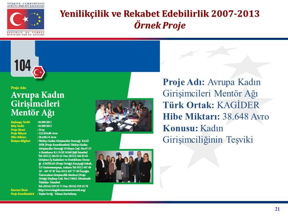 Yenilikçilik ve Rekabet Edebilirlik 2007-2013 Örnek Proje Proje Adı: Avrupa Kadın Girişimcileri Mentör Ağı Türk Ortak: KAGİDER Hibe Miktarı: 38.648 Av