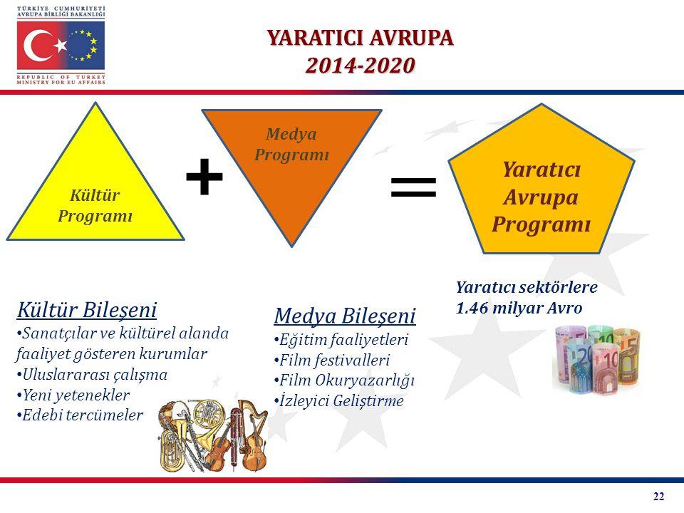 YARATICI AVRUPA 2014-2020 Yaratıcı sektörlere 1.46 milyar Avro Kültür Bileşeni Sanatçılar ve kültürel alanda faaliyet gösteren kurumlar Uluslararası ç