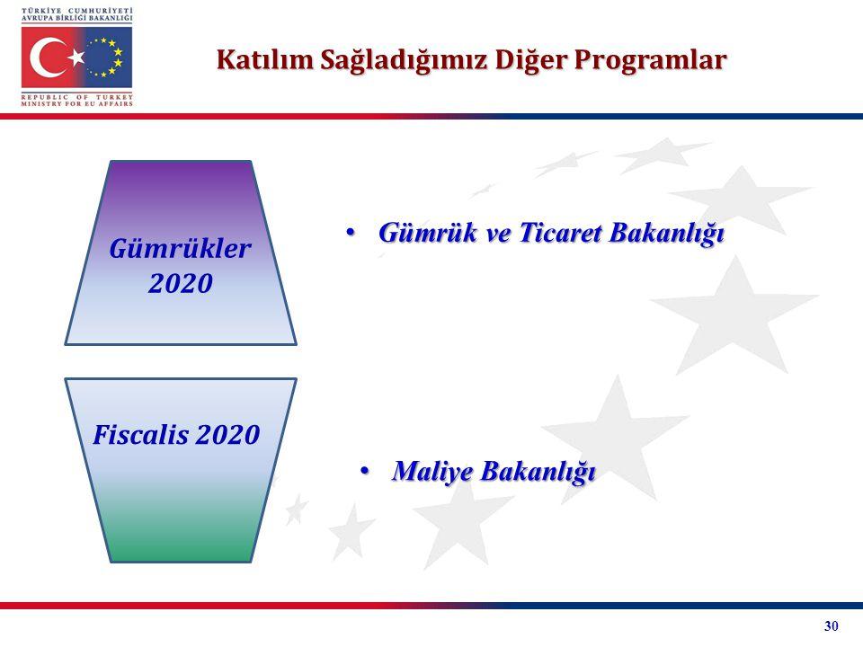 Katılım Sağladığımız Diğer Programlar Gümrükler 2020 Fiscalis 2020 Gümrük ve Ticaret Bakanlığı Gümrük ve Ticaret Bakanlığı Maliye Bakanlığı Maliye Bak