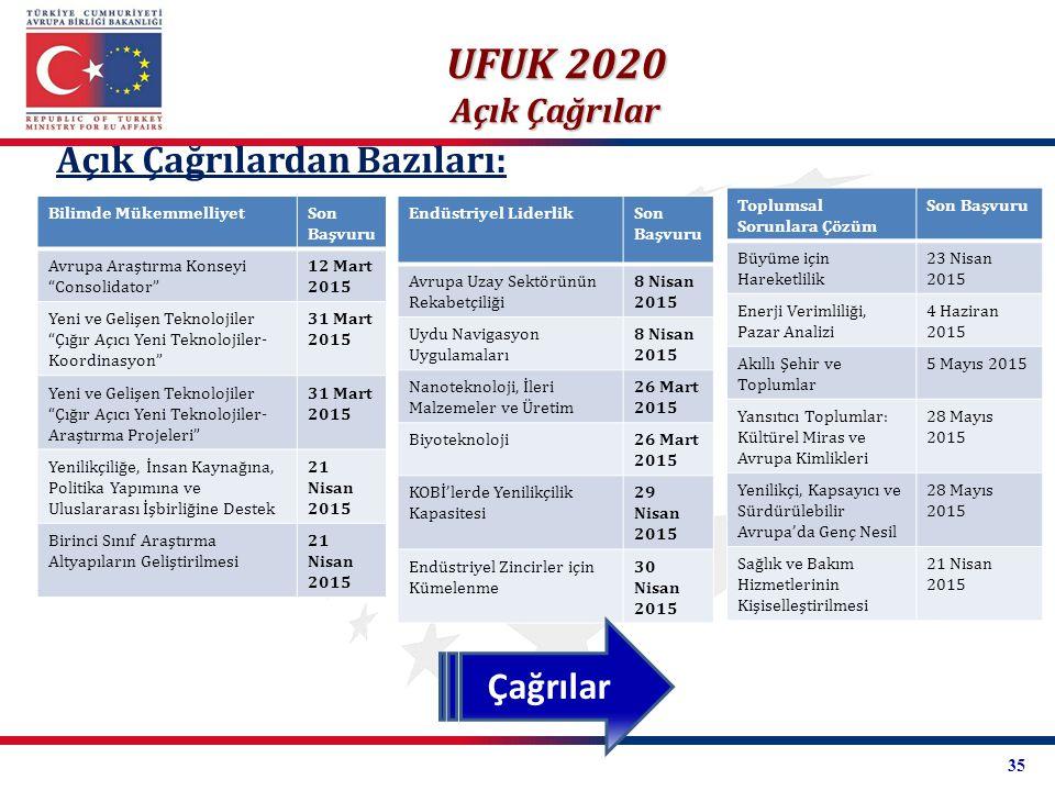 """Açık Çağrılardan Bazıları: UFUK 2020 Açık Çağrılar Bilimde MükemmelliyetSon Başvuru Avrupa Araştırma Konseyi """"Consolidator"""" 12 Mart 2015 Yeni ve Geliş"""