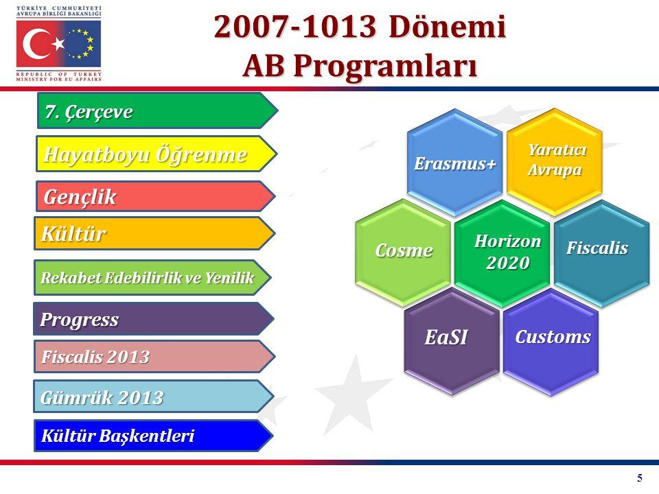 Birlik Programları -Katılım ve Bütçeler- SıraProgram AdıKatılım Tarihi Program Bütçesi 1Erasmus+19 Mayıs 201414,7 Milyar Avro 2Ufuk 20204 Haziran 201478,6 Milyar Avro 3 Customs 2020 16 Temmuz 2014547,3 Milyon Avro 4Fiscalis 202016 Temmuz 2014243,3 Milyon Avro 5COSME16 Ekim 20142,3 Milyar Avro 6Yaratıcı Avrupa6 Kasım 20141,4 Milyar Avro 7EaSI27 Şubat 2015 919,4 Milyon Avro 8Sağlık 449,4 Milyon Avro TOPLAM99,158 Milyar Avro 6