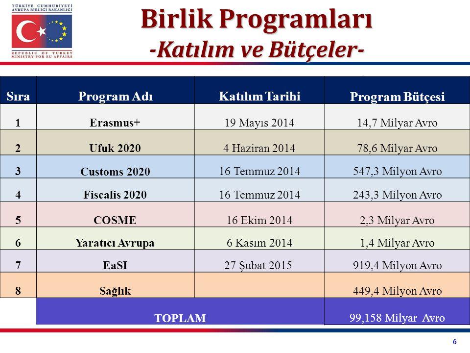 Birlik Programları -Katılım ve Bütçeler- SıraProgram AdıKatılım Tarihi Program Bütçesi 1Erasmus+19 Mayıs 201414,7 Milyar Avro 2Ufuk 20204 Haziran 2014