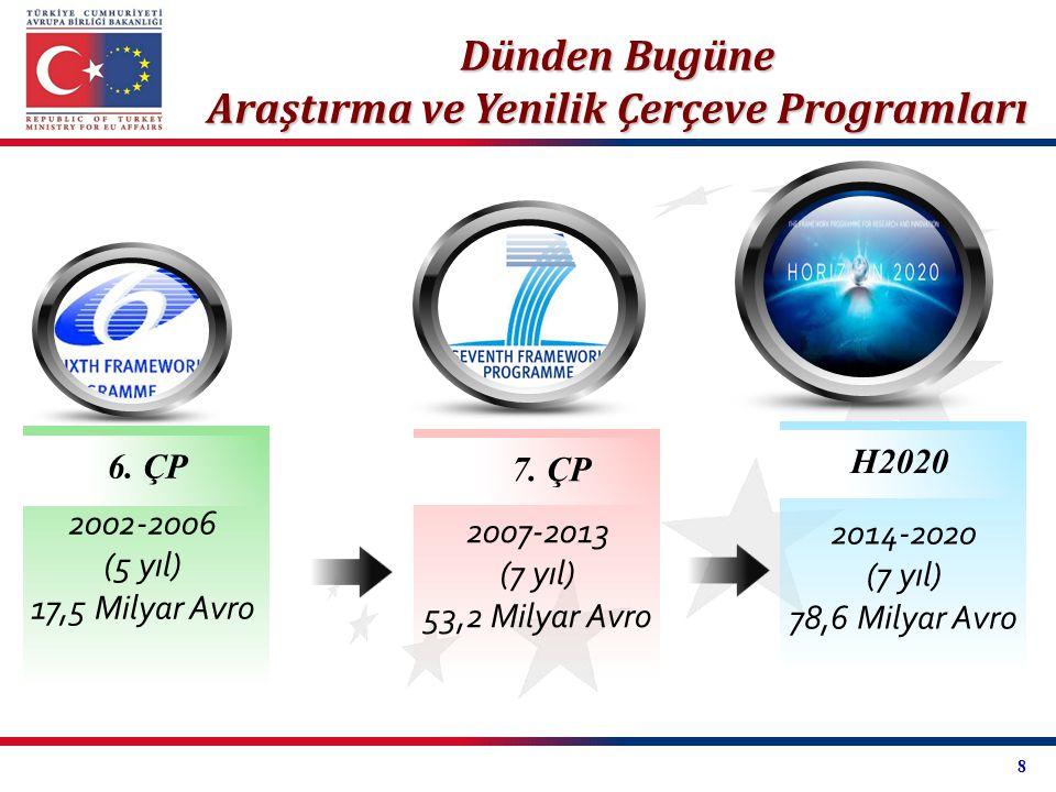 Dünden Bugüne Araştırma ve Yenilik Çerçeve Programları 2002-2006 (5 yıl) 17,5 Milyar Avro 6. ÇP 2007-2013 (7 yıl) 53,2 Milyar Avro 7. ÇP 2014-2020 (7