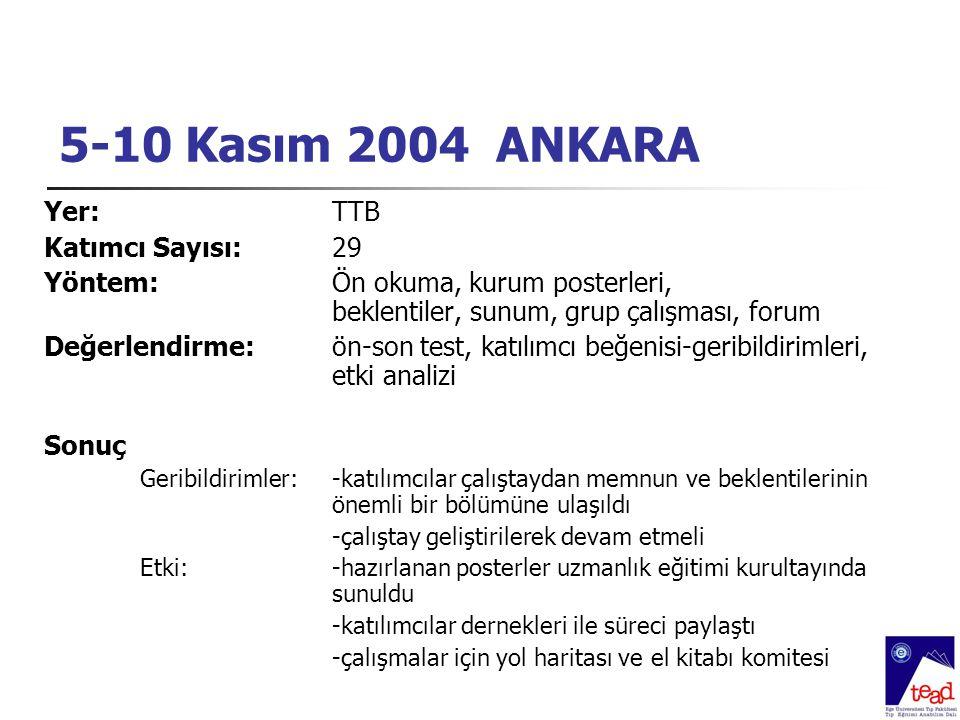 5-10 Kasım 2004 ANKARA Yer:TTB Katımcı Sayısı: 29 Yöntem:Ön okuma, kurum posterleri, beklentiler, sunum, grup çalışması, forum Değerlendirme: ön-son t