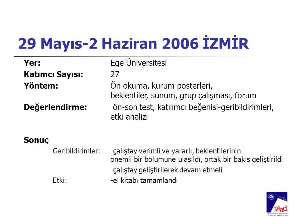 29 Mayıs-2 Haziran 2006 İZMİR Yer:Ege Üniversitesi Katımcı Sayısı: 27 Yöntem:Ön okuma, kurum posterleri, beklentiler, sunum, grup çalışması, forum Değ
