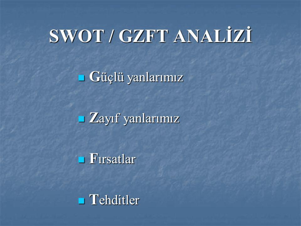 SWOT / GZFT ANALİZİ G üçlü yanlarımız G üçlü yanlarımız Z ayıf yanlarımız Z ayıf yanlarımız F ırsatlar F ırsatlar T ehditler T ehditler