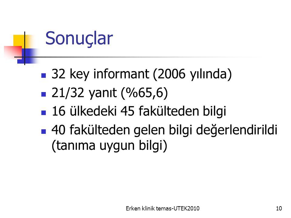 Erken klinik temas-UTEK201010 Sonuçlar 32 key informant (2006 yılında) 21/32 yanıt (%65,6) 16 ülkedeki 45 fakülteden bilgi 40 fakülteden gelen bilgi değerlendirildi (tanıma uygun bilgi)