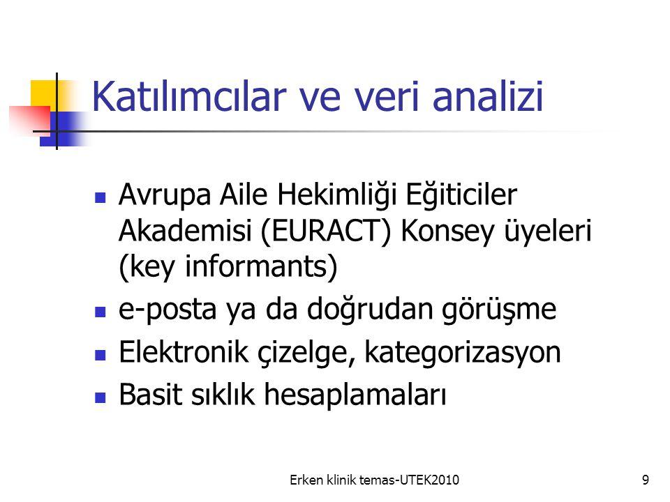 Erken klinik temas-UTEK20109 Katılımcılar ve veri analizi Avrupa Aile Hekimliği Eğiticiler Akademisi (EURACT) Konsey üyeleri (key informants) e-posta ya da doğrudan görüşme Elektronik çizelge, kategorizasyon Basit sıklık hesaplamaları