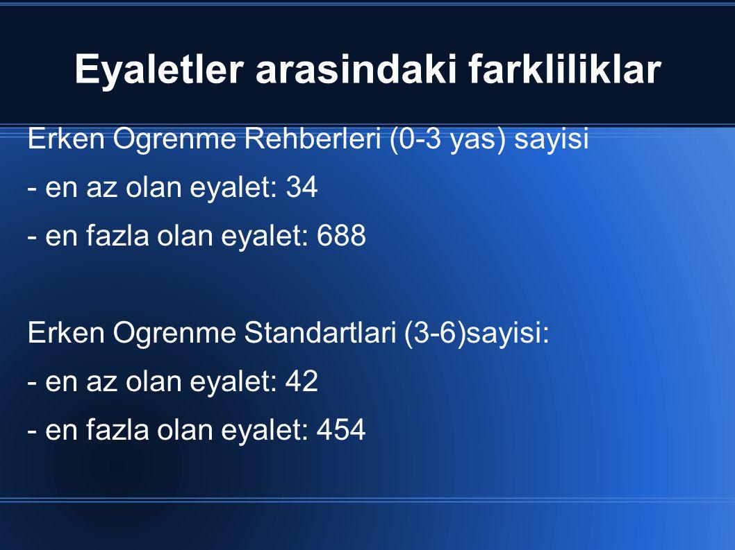 Eyaletler arasindaki farkliliklar Erken Ogrenme Rehberleri (0-3 yas) sayisi - en az olan eyalet: 34 - en fazla olan eyalet: 688 Erken Ogrenme Standart