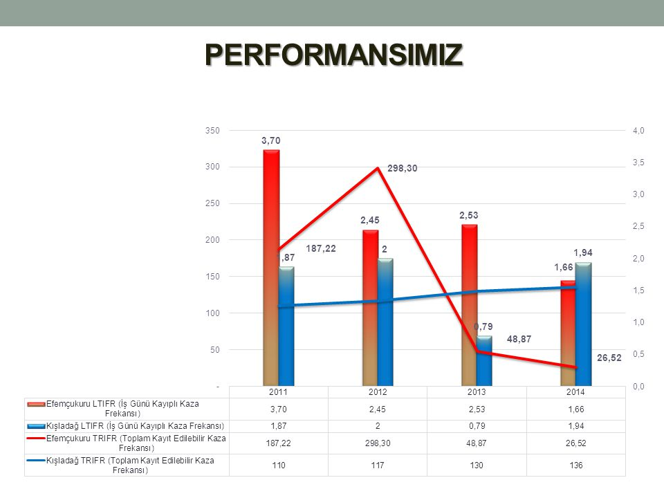PERFORMANSIMIZ