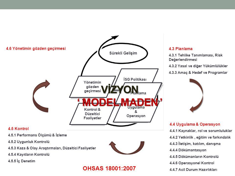 4.3 Planlama 4.3.1 Tehlike Tanımlaması, Risk Değerlendirmesi 4.3.2 Yasal ve diğer Yükümlülükler 4.3.3 Amaç & Hedef ve Programlar 4.4 Uygulama & Operasyon 4.4.1 Kaynaklar, rol ve sorumluluklar 4.4.2 Yetkinlik, eğitim ve farkındalık 4.4.3 İletişim, katılım, danışma 4.4.4 Dökümantasyon 4.4.5 Dökümanların Kontrolü 4.4.6 Operasyonel Kontrol 4.4.7 Acil Durum Hazırlıkları 4.5 Kontrol 4.5.1 Performans Ölçümü & İzleme 4.5.2 Uygunluk Kontrolü 4.5.3 Kaza & Olay Araştırmaları, Düzeltici Faaliyetler 4.5.4 Kayıtların Kontrolü 4.5.5 İç Denetim 4.6 Yönetimin gözden geçirmesi OHSAS 18001:2007 Sürekli Gelişim Yönetimin gözden geçirmesi İSG Politikası Planlama Uygulama & Operasyon Kontrol & Düzeltici Faaliyetler VİZYON ' MODEL MADEN '