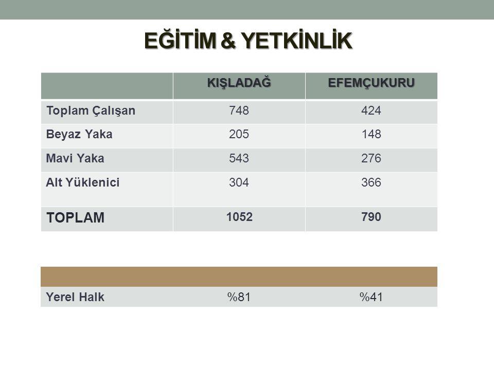 EĞİTİM & YETKİNLİK