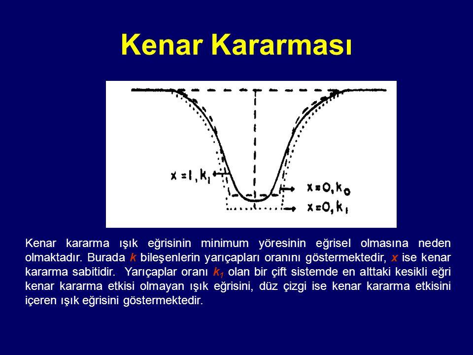 Kenar kararma ışık eğrisinin minimum yöresinin eğrisel olmasına neden olmaktadır. Burada k bileşenlerin yarıçapları oranını göstermektedir, x ise kena