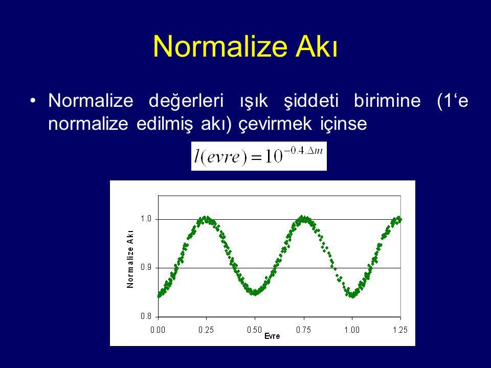 Normalize Akı Normalize değerleri ışık şiddeti birimine (1'e normalize edilmiş akı) çevirmek içinse